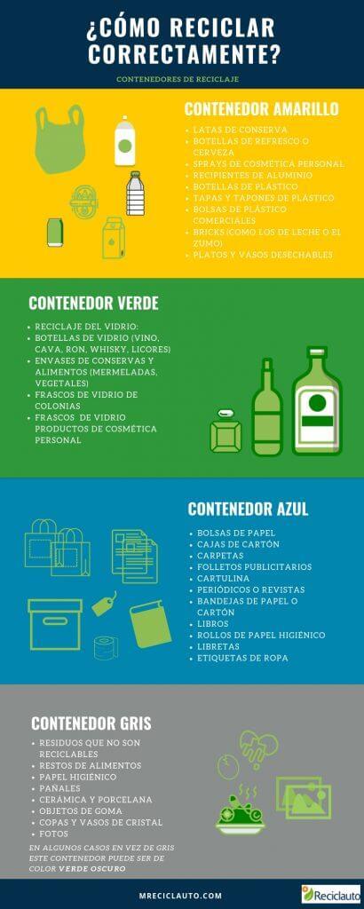 infografia contenedores de reciclaje
